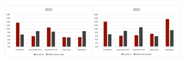 Under represented minorities data for the Stanford Department of Surgery