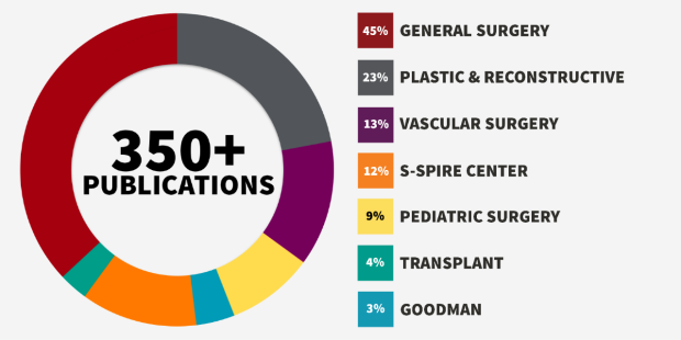 Stanford Surgery faculty and trainees published more than 400 articles in peer reviewed journals in 2020